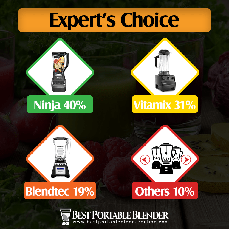 Experts Choice